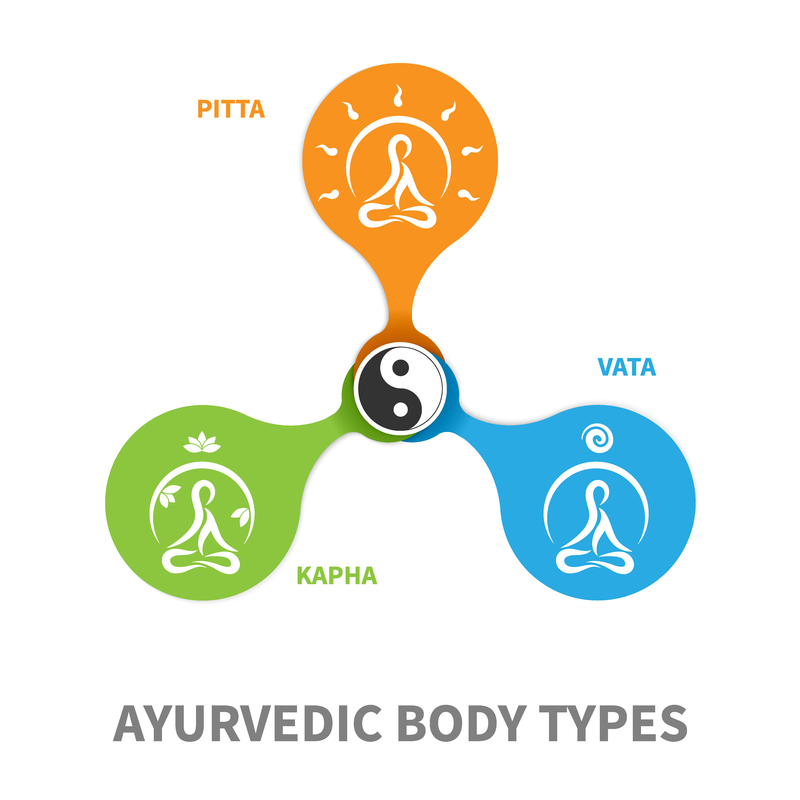Pitta, Kapha, Vata, Ayurvedic body types